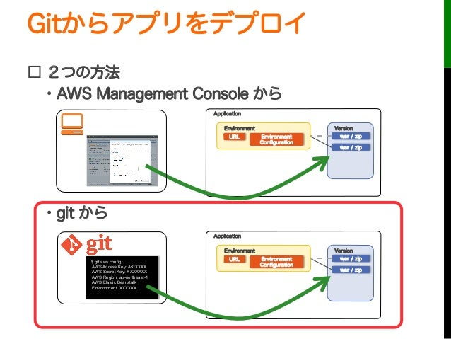 Gitからアプリをデプロイ□ 2つの方法・AWS Management Console から・git からURLApplicationEnvironmentEnvironmentConfigurationVersionwar / zipwar...