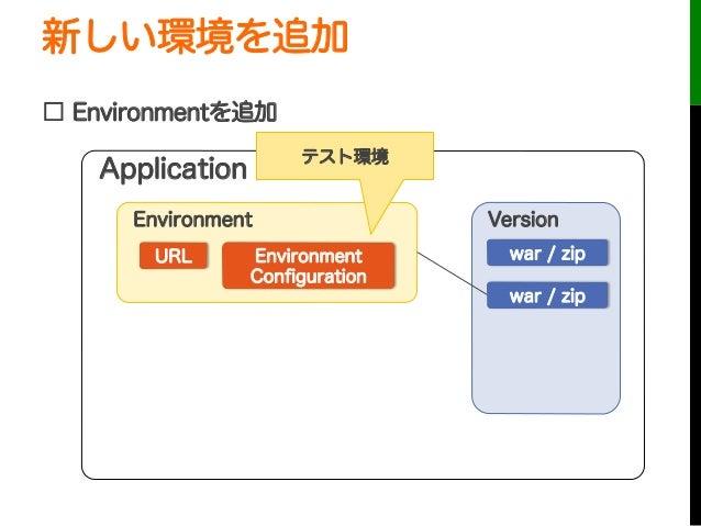 新しい環境を追加□ Environmentを追加URLApplicationEnvironmentEnvironmentConfigurationVersionwar / zipwar / zipテスト環境