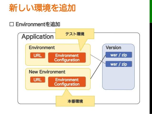 新しい環境を追加□ Environmentを追加URLApplicationEnvironmentEnvironmentConfigurationVersionwar / zipwar / zipURLNew EnvironmentEnviron...