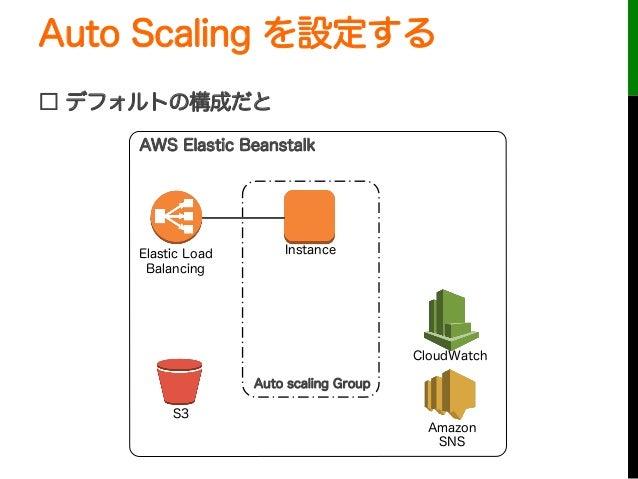 Auto Scaling を設定する□ デフォルトの構成だとAuto scaling GroupInstanceElastic LoadBalancingCloudWatchAWS Elastic BeanstalkS3AmazonSNS