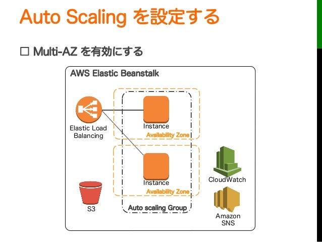 Auto Scaling を設定する□ Multi-AZ を有効にするAuto scaling GroupInstanceInstanceElastic LoadBalancingCloudWatchAWS Elastic BeanstalkS...