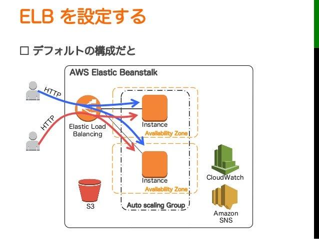 ELB を設定する□ デフォルトの構成だとAuto scaling GroupInstanceInstanceElastic LoadBalancingCloudWatchAWS Elastic BeanstalkS3AmazonSNSAvai...