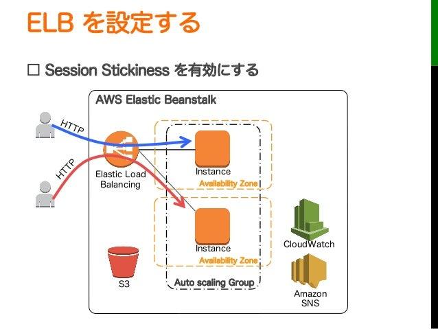 ELB を設定する□ Session Stickiness を有効にするAuto scaling GroupInstanceInstanceElastic LoadBalancingCloudWatchAWS Elastic Beanstalk...