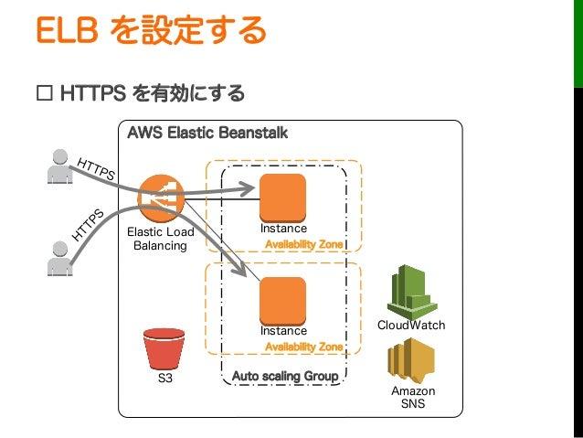 ELB を設定する□ HTTPS を有効にするAuto scaling GroupInstanceInstanceElastic LoadBalancingCloudWatchAWS Elastic BeanstalkS3AmazonSNSAv...