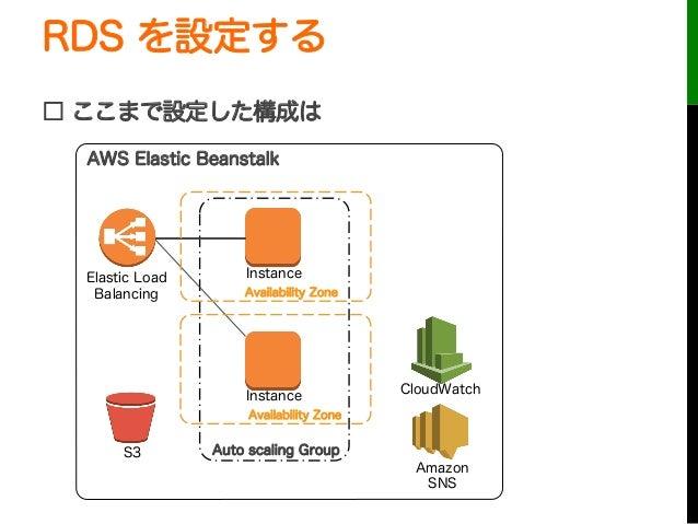 RDS を設定する□ ここまで設定した構成はAuto scaling GroupInstanceInstanceElastic LoadBalancingCloudWatchAWS Elastic BeanstalkS3AmazonSNSAva...