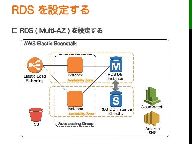 RDS を設定する□ RDS ( Multi-AZ ) を設定するAuto scaling GroupInstanceInstanceElastic LoadBalancingCloudWatchAWS Elastic BeanstalkS3A...
