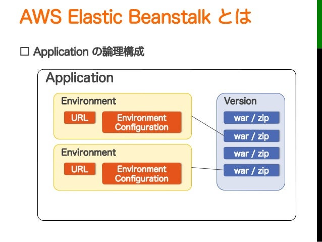 AWS Elastic Beanstalk とは□ Application の論理構成URLApplicationEnvironmentEnvironmentConfigurationURLEnvironmentEnvironmentConfigu...