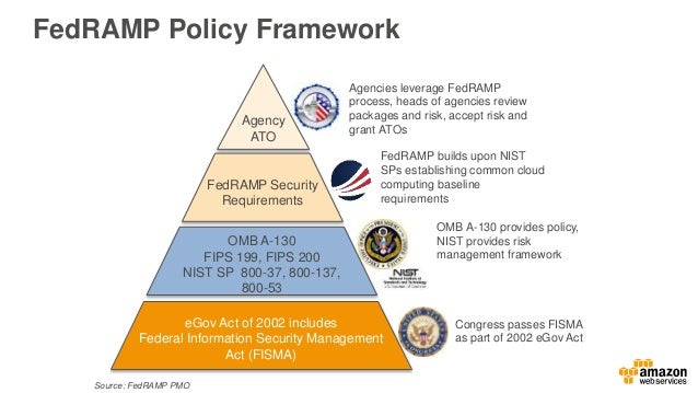Fedramp High Amp Aws Govcloud Us Fisma High Requirements