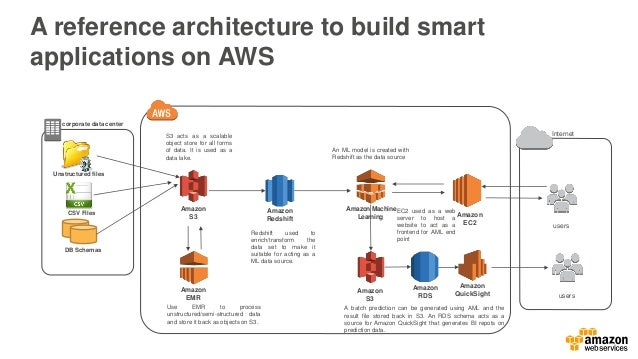 2016 aws healthcare day chicago il june 28th 2016 machine learning 72 ccuart Images