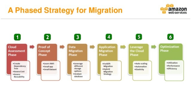AWS Innovate 2016- Planning a Phased Cloud Migration ...