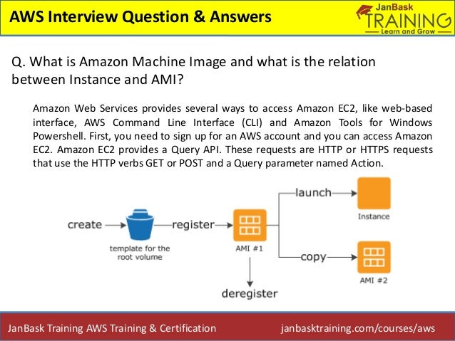 Top AWS Interview Question & Answers for Fresher and ...