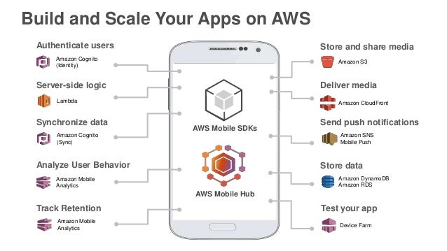 Getting Started with your User Pools in Amazon Cognito - AWS June 201…