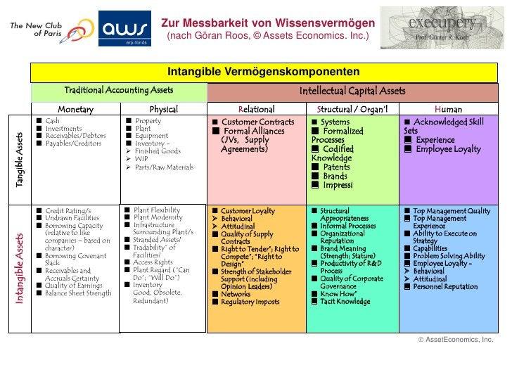 Der Weg zum heutigen                                      Wissensbilanzmodell 1990            1994             1998 / 1999...