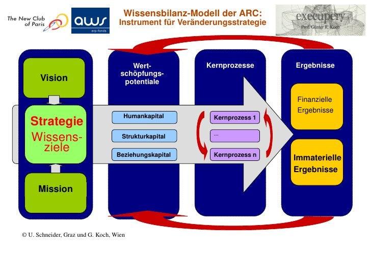 Österreich hatals erstes Land    weltweit die Wissensbilanz-ierung in einemGesetz (Univer-    sitätsgesetz       von 2002)...