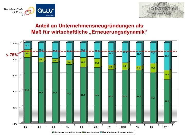 Wissens-Analysen und –berichtenach dem Basismodell für alle Ebenen4. Länder (z.B. Österreich, Israel)3. Städte & Regionen ...