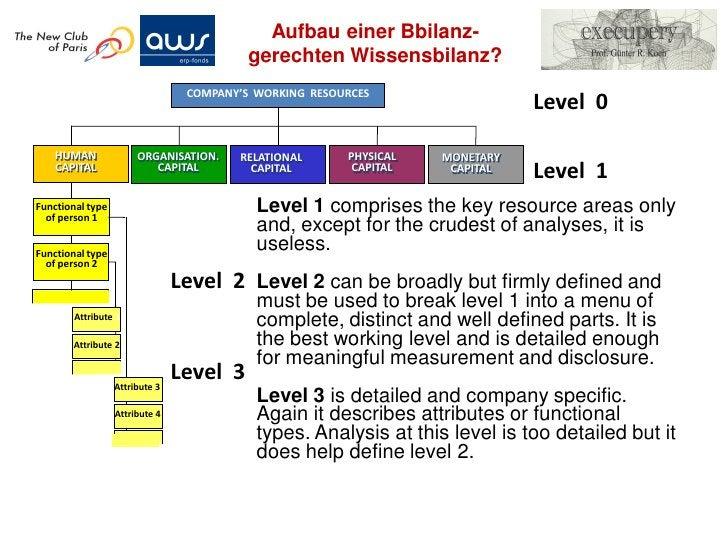"""Konsolidierung einer Bilanz inklu-            dierend """"immaterielle"""" Positionen•   Consolidated Balance Sheet shows the to..."""