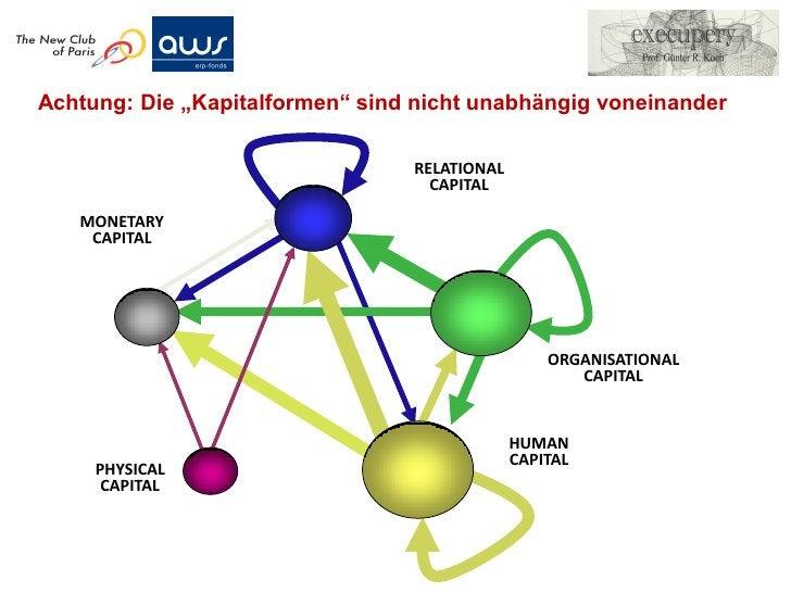 Zusammengefasst: Aktueller Einsatz        der Wissensbilanz in Unternehmen• Neue Zielgröße: Vermehrung des Wissensvermögen...