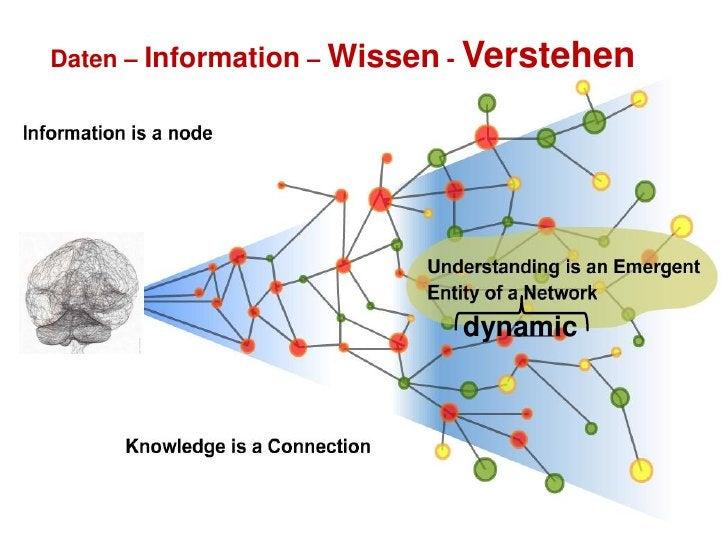 """""""Wissen"""" ist nicht nur rational - ökonomisch bewertbar !"""