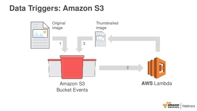 how to use net sdk aws s3