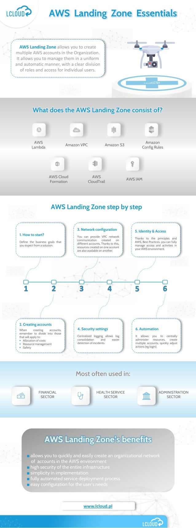AWS Landing Zone Essentials ENG | LCloud