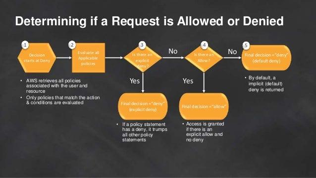 Mastering Access Control Policies