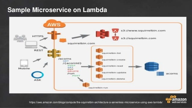 Convert Your Code Into A Microservice Using Aws Lambda