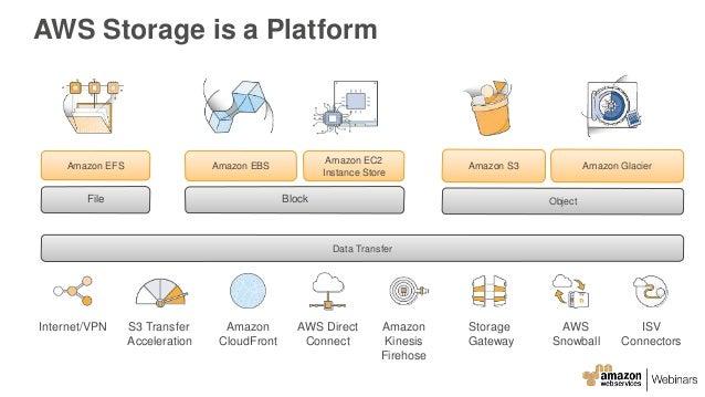 Cloud Data Migration Strategies - AWS May 2016 Webinar Series