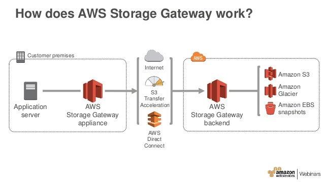Aws Network Attached Storage Dandk Organizer