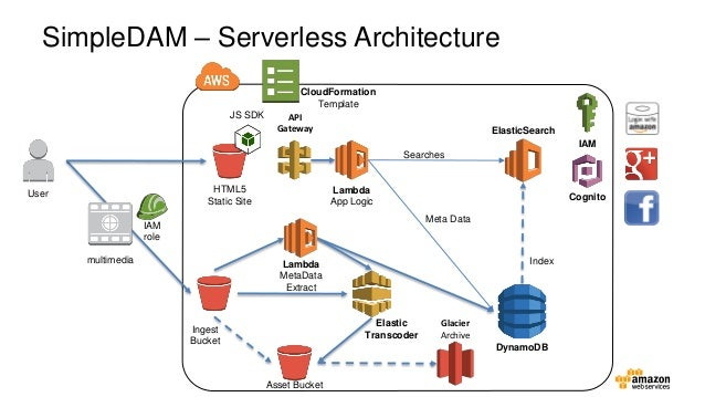 Aws Media And Entertainment Cloud Symposium Managing Digital Assets In A Serverless Architecture