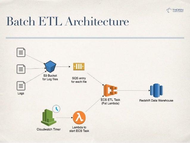 Running AWS ECS Tasks in Fargate (Fat Lambda)
