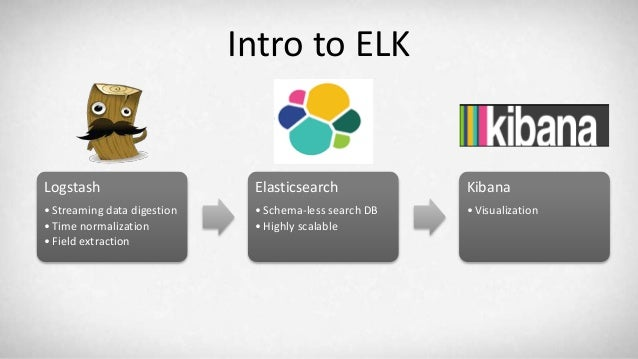 Lessons Learned In Deploying The Elk Stack Elasticsearch
