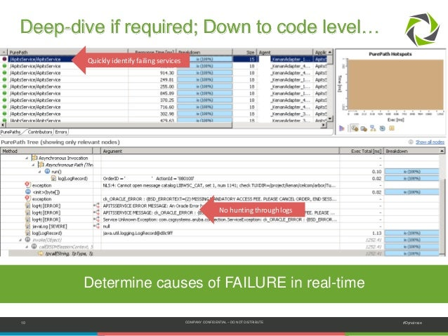 10 COMPANY CONFIDENTIAL – DO NOT DISTRIBUTE #Dynatrace Deep-dive if required; Down to code level… Quickly identify failing...