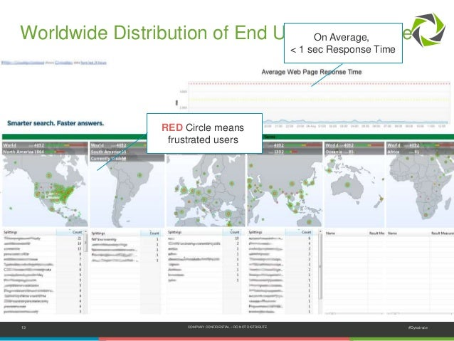 13 COMPANY CONFIDENTIAL – DO NOT DISTRIBUTE #Dynatrace Worldwide Distribution of End User Experience RED Circle means frus...