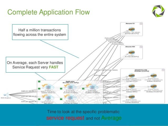 14 COMPANY CONFIDENTIAL – DO NOT DISTRIBUTE #Dynatrace Complete Application Flow Half a million transactions flowing acros...