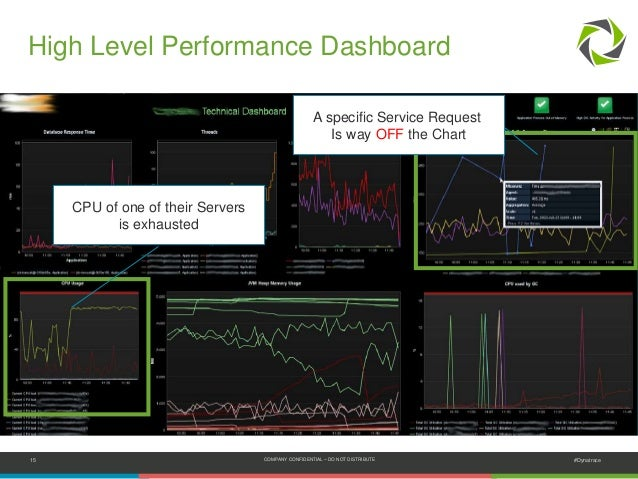 15 COMPANY CONFIDENTIAL – DO NOT DISTRIBUTE #Dynatrace High Level Performance Dashboard A specific Service Request Is way ...