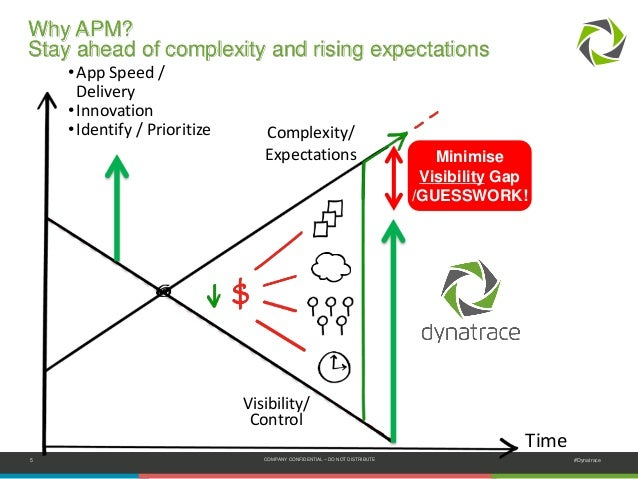 5 COMPANY CONFIDENTIAL – DO NOT DISTRIBUTE #Dynatrace Time Complexity/ Expectations Visibility/ Control •App Speed / Deliv...
