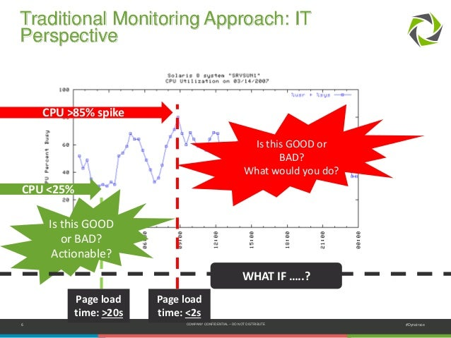 6 COMPANY CONFIDENTIAL – DO NOT DISTRIBUTE #Dynatrace Traditional Monitoring Approach: IT Perspective CPU >85% spike Is th...