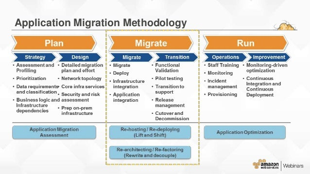 migration plan template excel