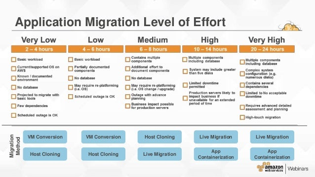 application infrastructure migration use cases 16