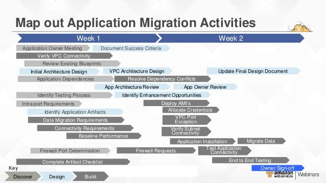 Aws migration planning roadmap for Data migration document template