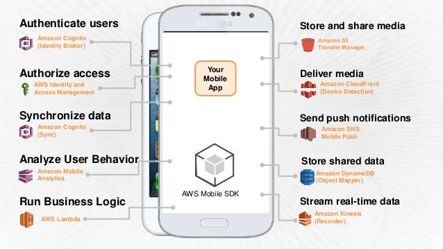 Simplifies Identity and Access Management Securely access all AWS services from Mobile device Cross-device and Cross-platf...