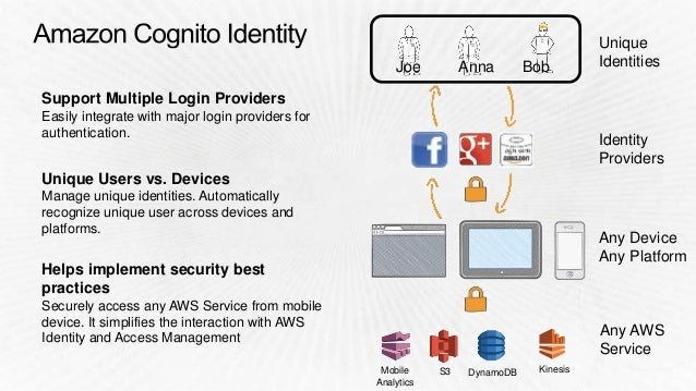 Set granular access permissions on AWS resources Get fine-grained access control to cloud resources. Safeguard AWS Credent...