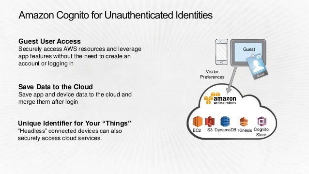 End Users App with AWS Mobile SDK Access to AWS Services Login OAUTH/OpenID Access Token Cognito ID, Temp Credentials Acce...