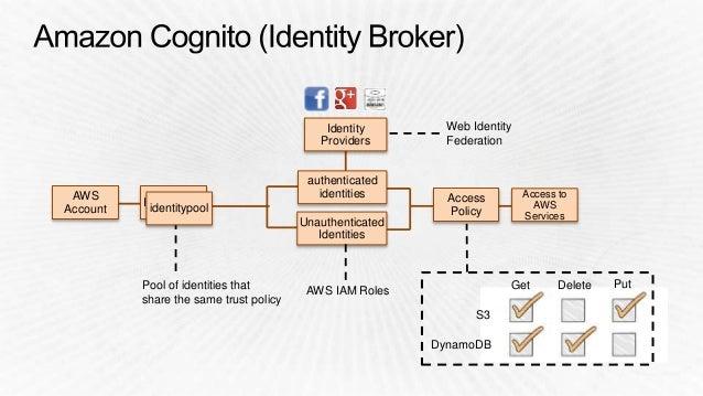 AWS Account Identitypool Dataset Identity Identity Identity Dataset Dataset identitypool 1:n 1:n 1:n User preferences Deve...