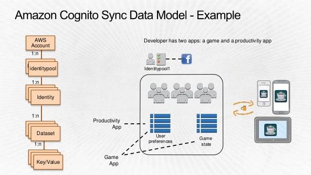 mobile client Amazon S3 Amazon Mobile Analytics