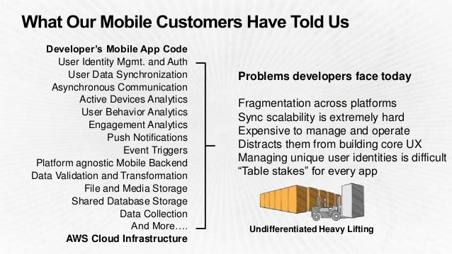 Developer's Mobile App Code User Identity Mgmt. and Auth User Data Synchronization Asynchronous Communication Active Devic...