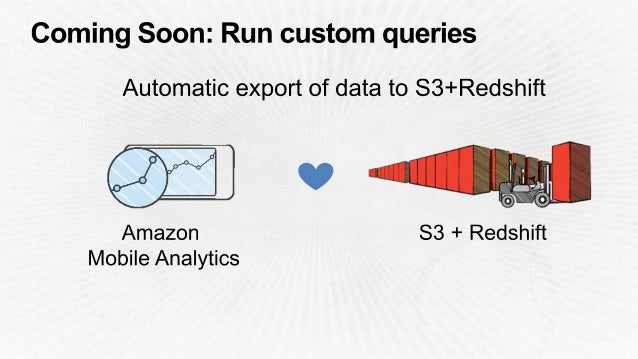 Amazon Cognito Sync Dataset Amazon DynamoDB Table Map local functions to invoke Lambda Functions synchronously Maintain In...