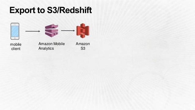 Authenticate users Authorize access Analyze User Behavior Synchronize data AWS Mobile SDK Amazon Mobile Analytics Amazon C...
