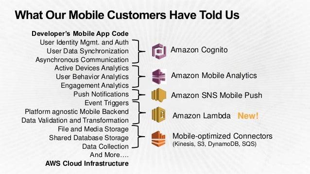 Amazon Cognito Amazon Mobile Analytics Amazon SNS Mobile Push Kinesis Recorder DynamoDB Mapper S3 Transfer Mgr SQS Client ...