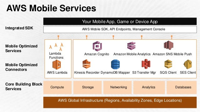 Build Your Mobile App Faster with AWS Mobile Services (Cognito, Lambd…
